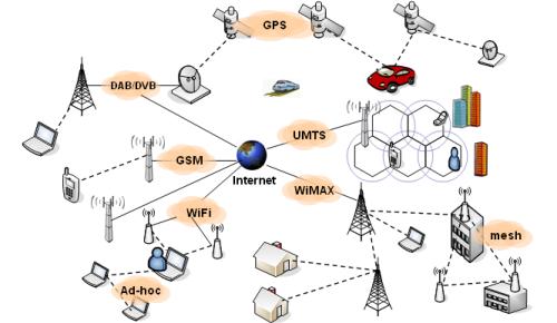 Sự hội tụ của nhiều công nghệ  tạo nên mạng 4G