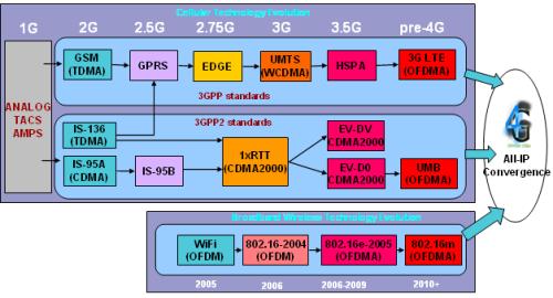 Sơ đồ tóm lược quá trình phát triển của mạng thông tin di động tế bào